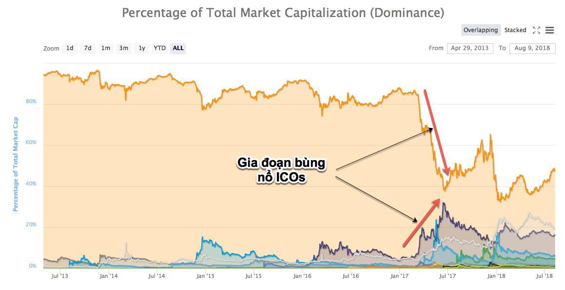 BTC Dominance là gì