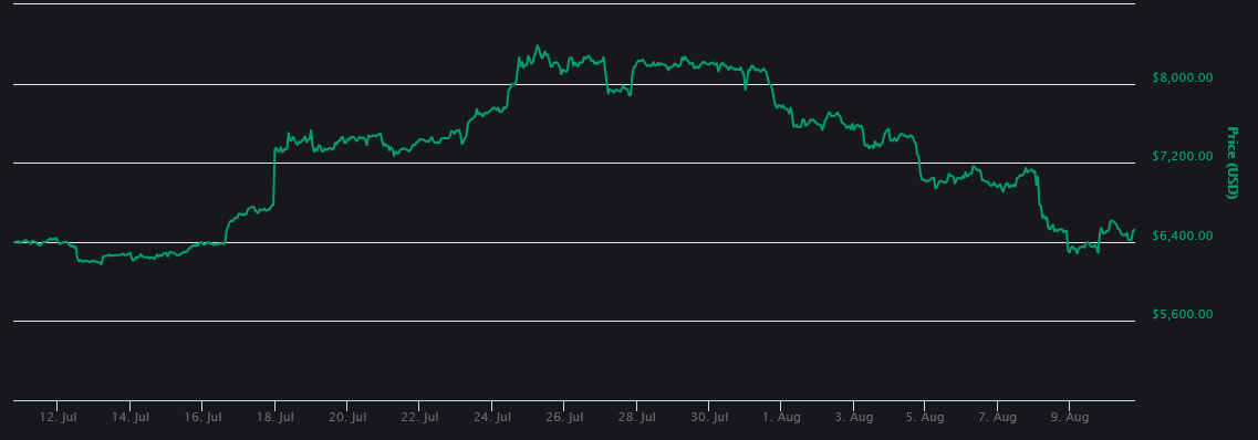 biểu đồ giá bitcoin 2018
