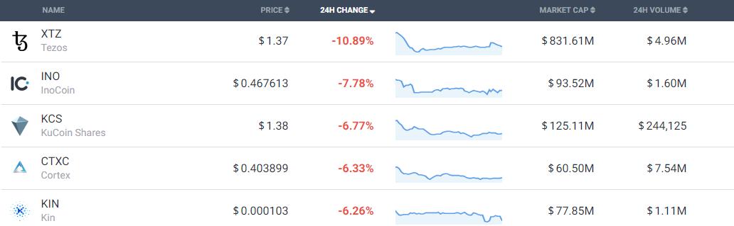tổng quan thị trường coin ngày 21/8/2018/1