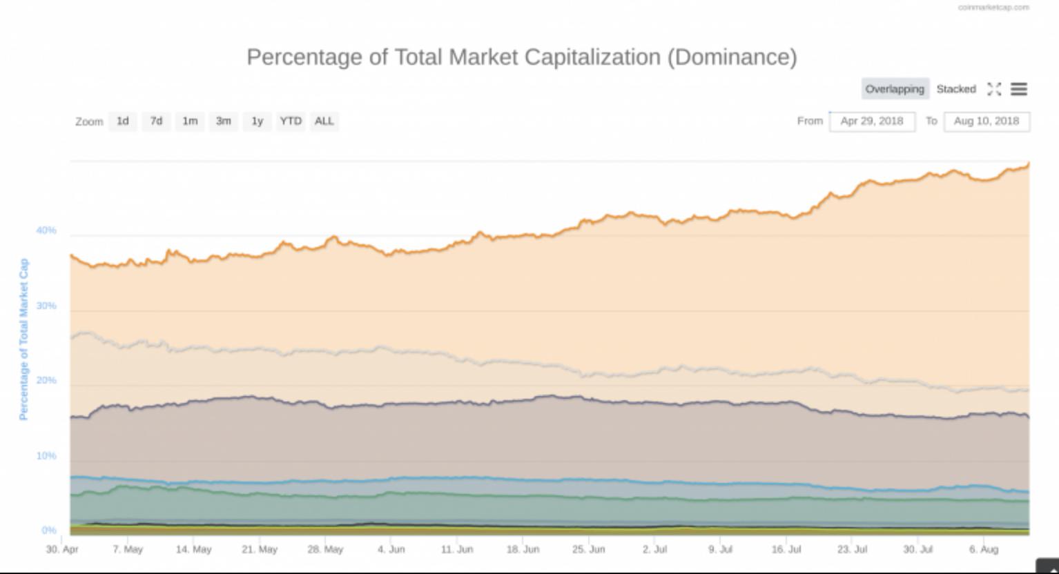 vốn hoá bitcoin hiện tại