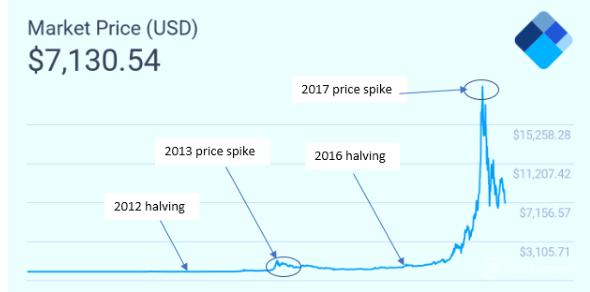 dự đoán giá bitcoin 2020