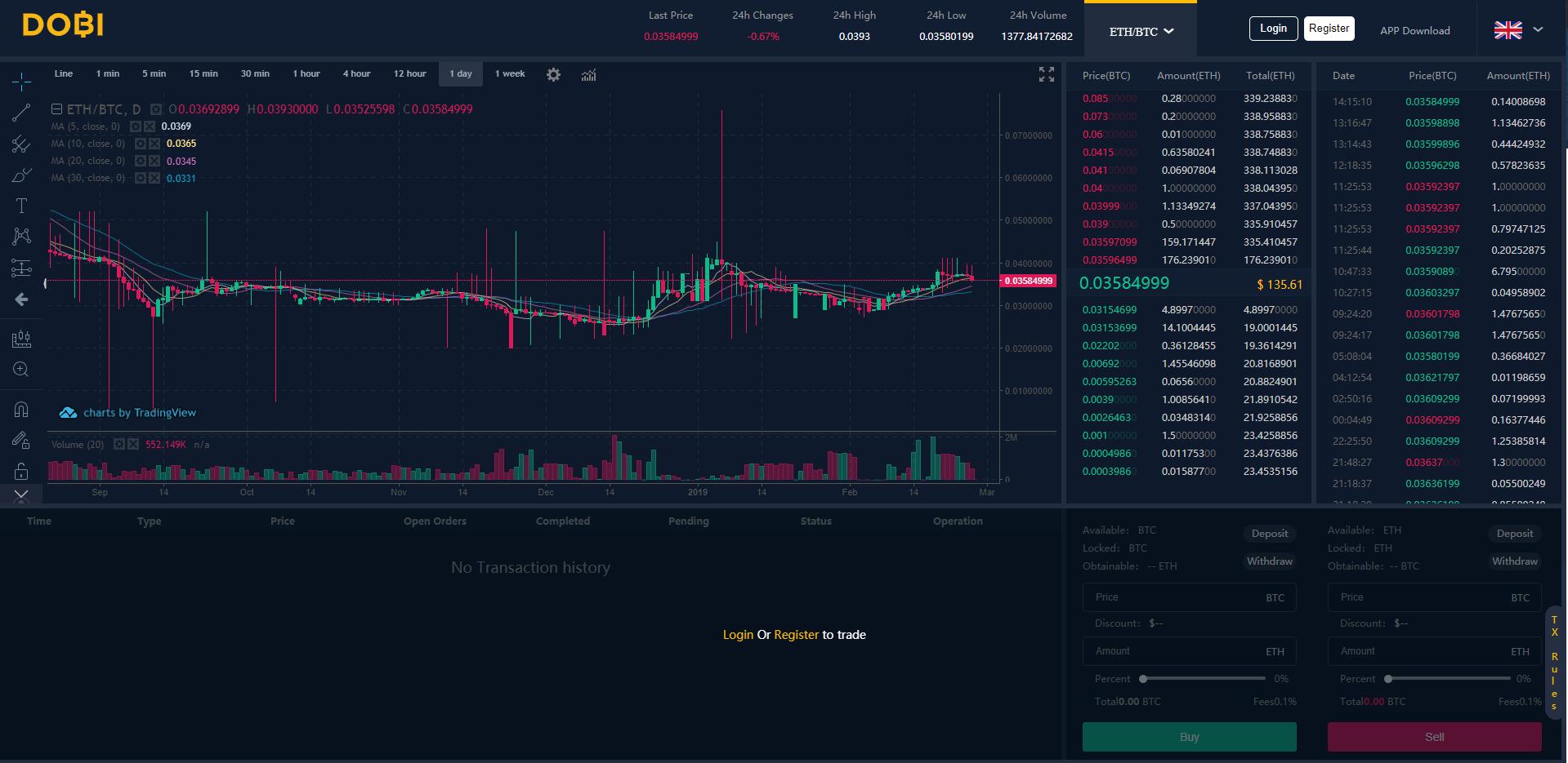DOBI-Trade-Trading-Chart