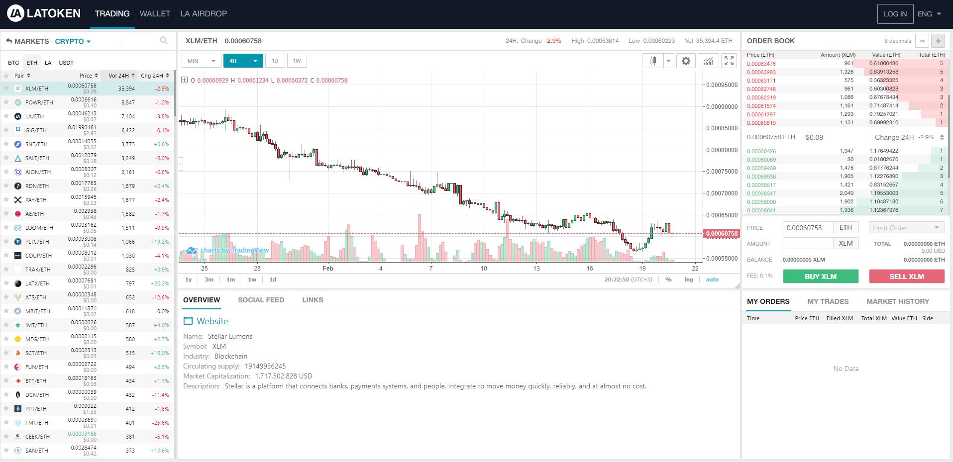 LATOKEN-Trading-Chart