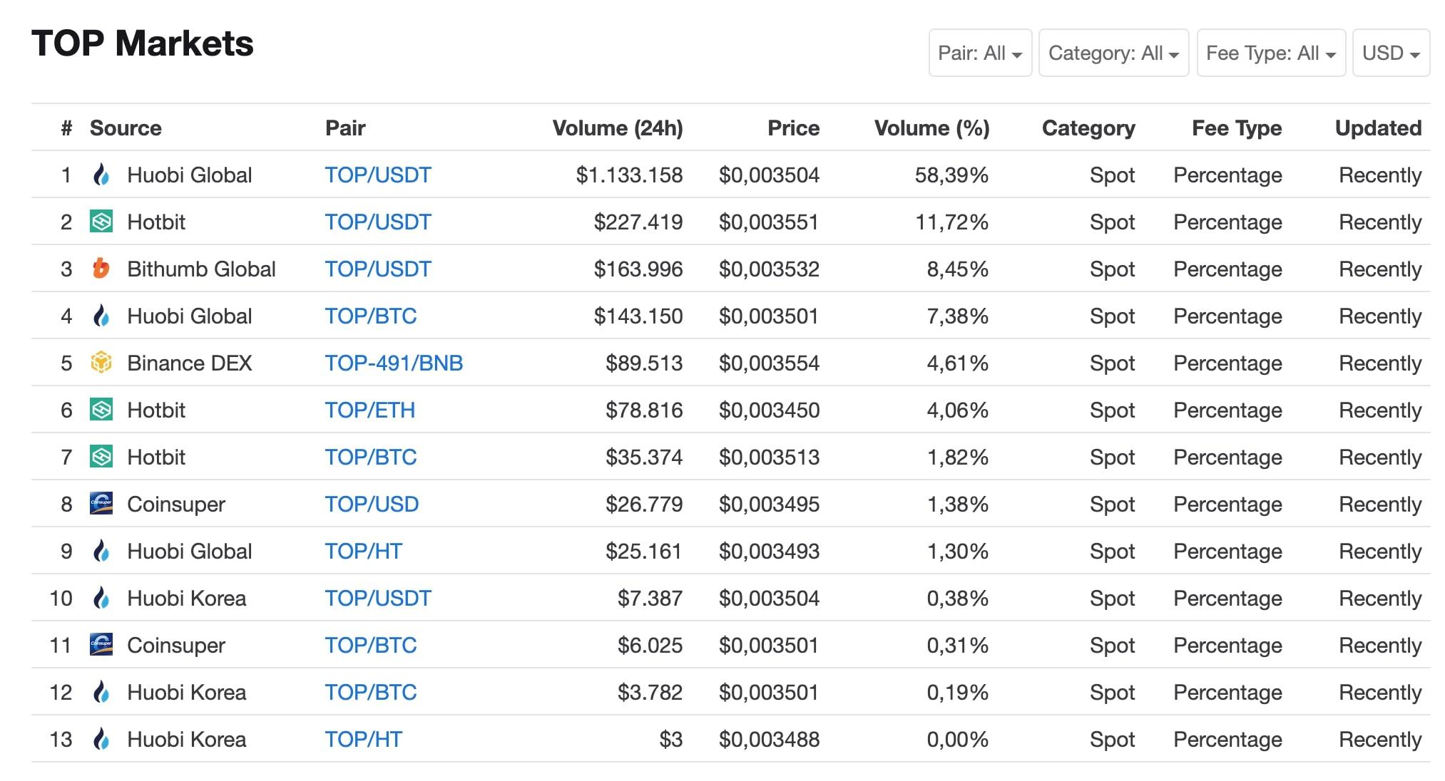 top-markets