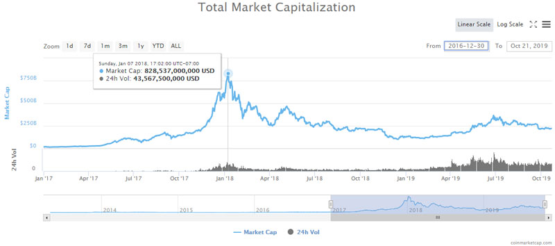 coinmarketcap-total-crypto